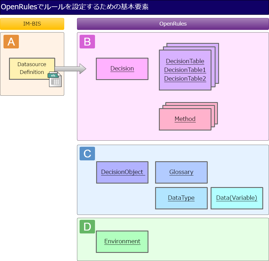 4.1. OpenRules の定義ファイル...