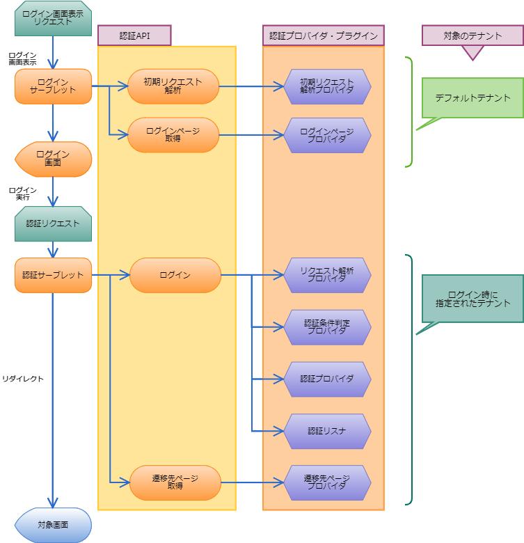 4.2.1. 一般ユーザのログイン処理フロー — 認証仕様書 第5版 2018-08 ...