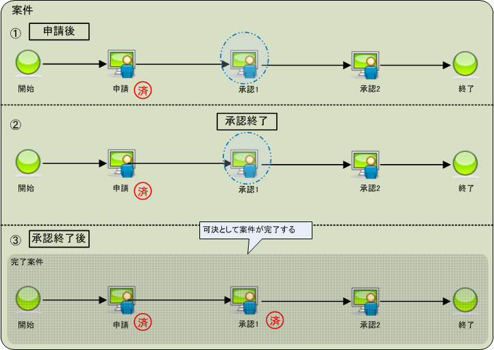 3.10.7. 承認終了 — IM-Workflow...